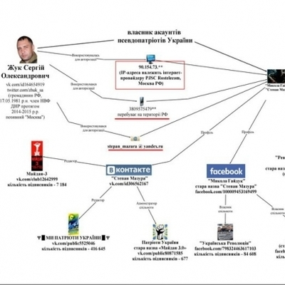 СБУ назвала «патриотические» группы в соцсетях, которыми управляют из РФ