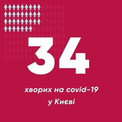 В Киеве увеличивается тревожная статистика