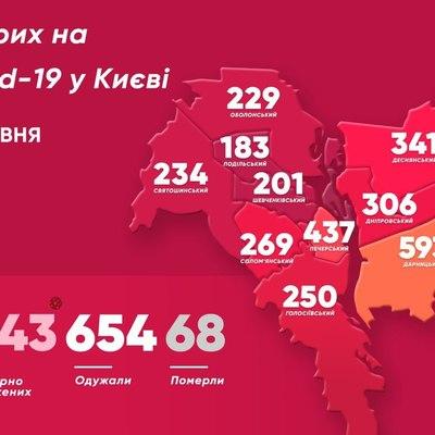 В Киеве коронавирусом заразились более 3 тысяч человек