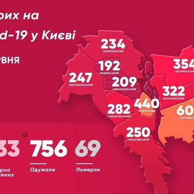 Коронавирус снова ударил по Киеву: зафиксировано более 3,1 тысячи случаев