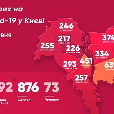 Киев стал лидером по количеству больных COVID-19. Свежая статистика