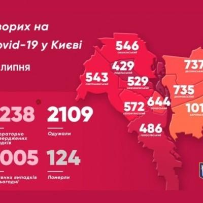 В Киеве за сутки зафиксировали 56 новых случаев коронавируса